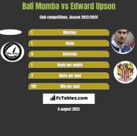 Bali Mumba vs Edward Upson h2h player stats