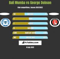 Bali Mumba vs George Dobson h2h player stats