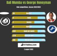Bali Mumba vs George Honeyman h2h player stats