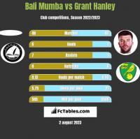 Bali Mumba vs Grant Hanley h2h player stats