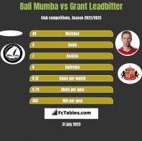 Bali Mumba vs Grant Leadbitter h2h player stats