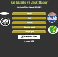 Bali Mumba vs Jack Stacey h2h player stats