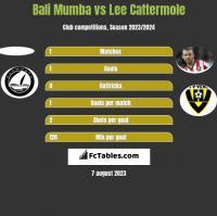 Bali Mumba vs Lee Cattermole h2h player stats