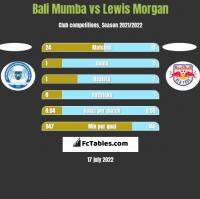 Bali Mumba vs Lewis Morgan h2h player stats