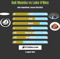 Bali Mumba vs Luke O'Nien h2h player stats