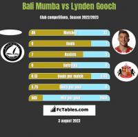 Bali Mumba vs Lynden Gooch h2h player stats