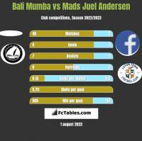 Bali Mumba vs Mads Juel Andersen h2h player stats