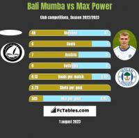 Bali Mumba vs Max Power h2h player stats