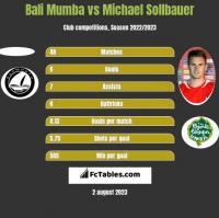 Bali Mumba vs Michael Sollbauer h2h player stats