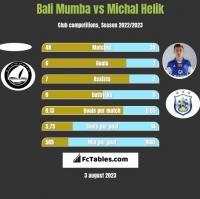 Bali Mumba vs Michal Helik h2h player stats