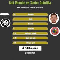 Bali Mumba vs Xavier Quintilla h2h player stats