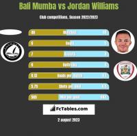 Bali Mumba vs Jordan Williams h2h player stats
