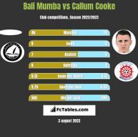 Bali Mumba vs Callum Cooke h2h player stats