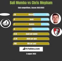 Bali Mumba vs Chris Mepham h2h player stats