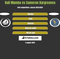 Bali Mumba vs Cameron Hargreaves h2h player stats