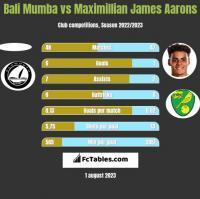 Bali Mumba vs Maximillian James Aarons h2h player stats