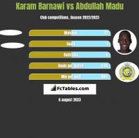 Karam Barnawi vs Abdullah Madu h2h player stats