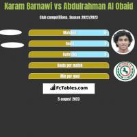 Karam Barnawi vs Abdulrahman Al Obaid h2h player stats