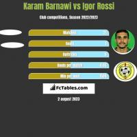 Karam Barnawi vs Igor Rossi h2h player stats