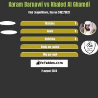 Karam Barnawi vs Khaled Al Ghamdi h2h player stats