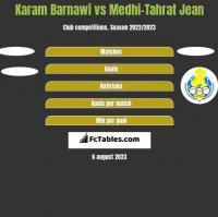 Karam Barnawi vs Medhi-Tahrat Jean h2h player stats