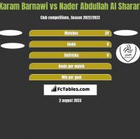 Karam Barnawi vs Nader Abdullah Al Sharari h2h player stats