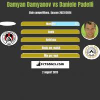 Damyan Damyanov vs Daniele Padelli h2h player stats