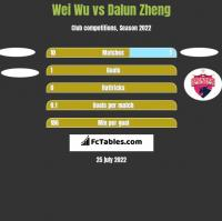 Wei Wu vs Dalun Zheng h2h player stats