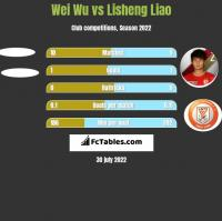 Wei Wu vs Lisheng Liao h2h player stats