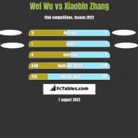 Wei Wu vs Xiaobin Zhang h2h player stats