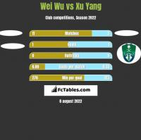 Wei Wu vs Xu Yang h2h player stats