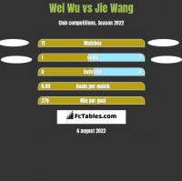 Wei Wu vs Jie Wang h2h player stats