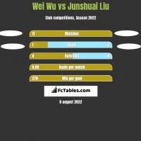 Wei Wu vs Junshuai Liu h2h player stats
