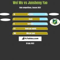 Wei Wu vs Junsheng Yao h2h player stats