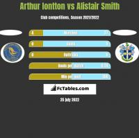 Arthur Iontton vs Alistair Smith h2h player stats