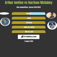Arthur Iontton vs Harrison McGahey h2h player stats
