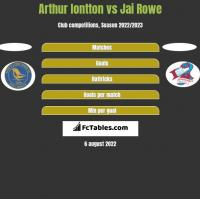 Arthur Iontton vs Jai Rowe h2h player stats
