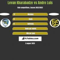 Levan Kharabadze vs Andre Luis h2h player stats