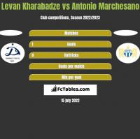 Levan Kharabadze vs Antonio Marchesano h2h player stats