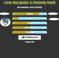 Levan Kharabadze vs Benjamin Kololli h2h player stats
