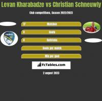 Levan Kharabadze vs Christian Schneuwly h2h player stats