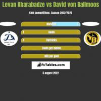 Levan Kharabadze vs David von Ballmoos h2h player stats