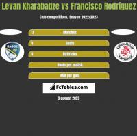 Levan Kharabadze vs Francisco Rodriguez h2h player stats