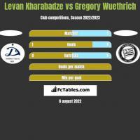 Levan Kharabadze vs Gregory Wuethrich h2h player stats