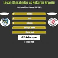 Levan Kharabadze vs Hekuran Kryeziu h2h player stats
