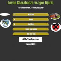 Levan Kharabadze vs Igor Djuric h2h player stats