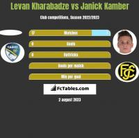 Levan Kharabadze vs Janick Kamber h2h player stats