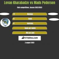 Levan Kharabadze vs Mads Pedersen h2h player stats