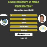 Levan Kharabadze vs Marco Schoenbaechler h2h player stats