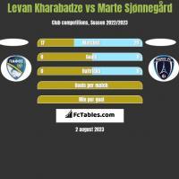 Levan Kharabadze vs Marte Sjønnegård h2h player stats